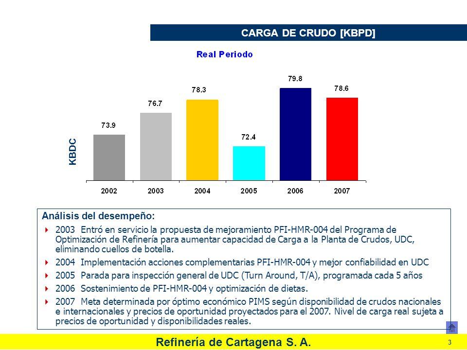 CARGA DE CRUDO [KBPD] Análisis del desempeño: KBDC